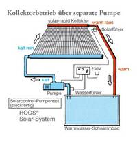 With Solar Control pump set
